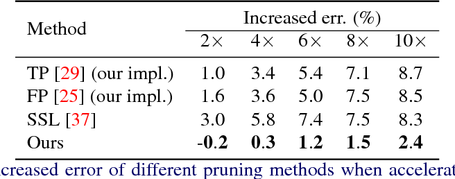 Figure 2 for Structured Probabilistic Pruning for Convolutional Neural Network Acceleration