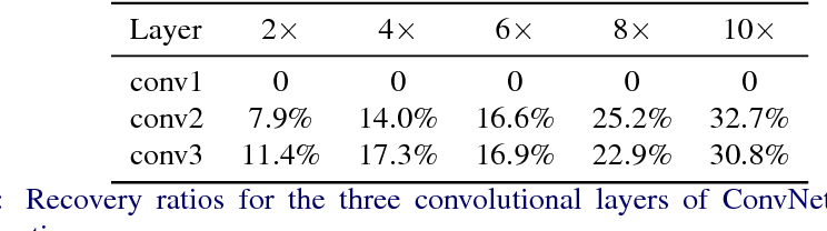 Figure 4 for Structured Probabilistic Pruning for Convolutional Neural Network Acceleration
