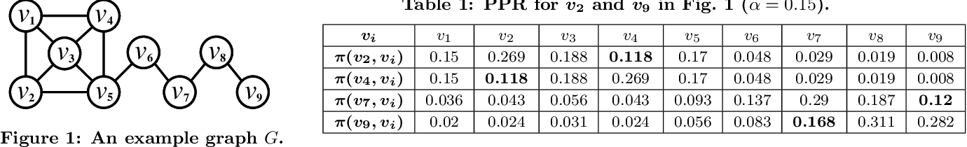 Figure 1 for Homogeneous Network Embedding for Massive Graphs via Personalized PageRank