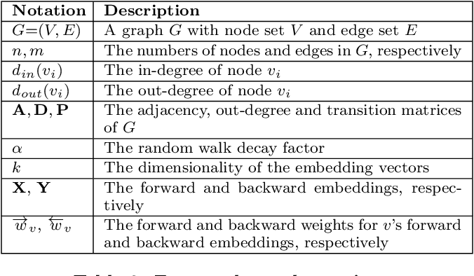 Figure 2 for Homogeneous Network Embedding for Massive Graphs via Personalized PageRank