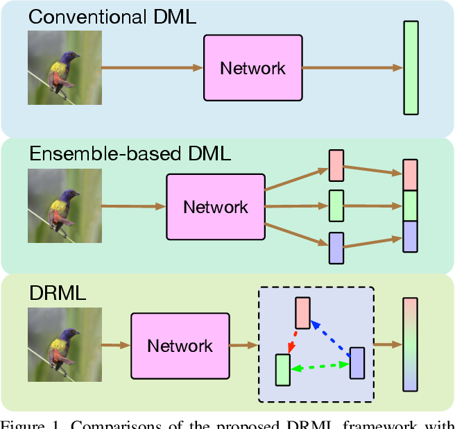 Figure 1 for Deep Relational Metric Learning