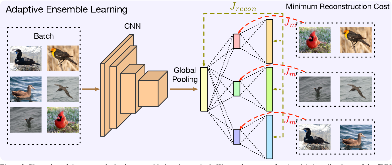 Figure 2 for Deep Relational Metric Learning