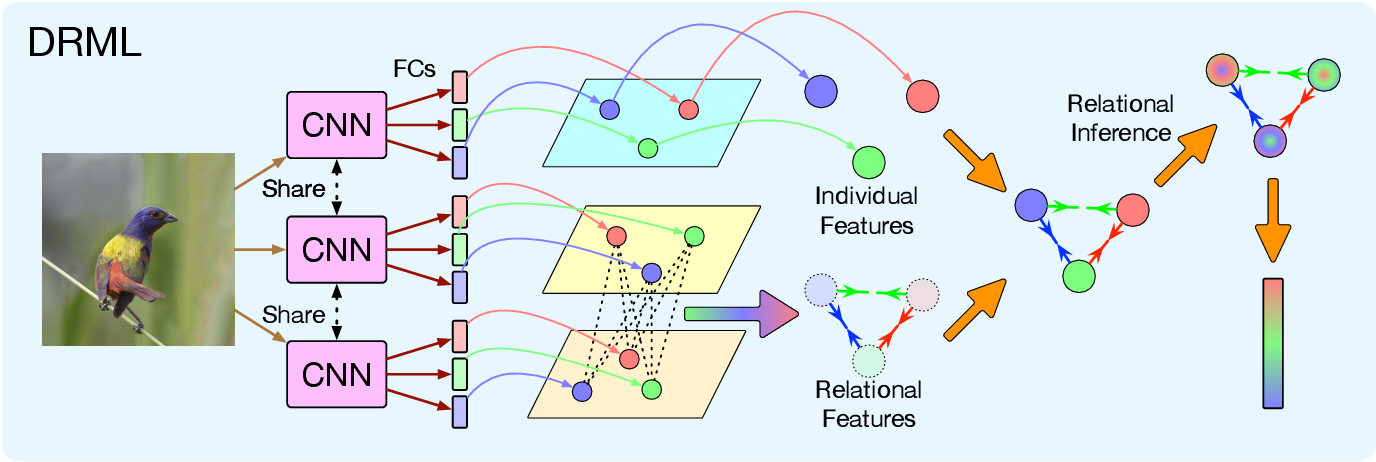 Figure 4 for Deep Relational Metric Learning