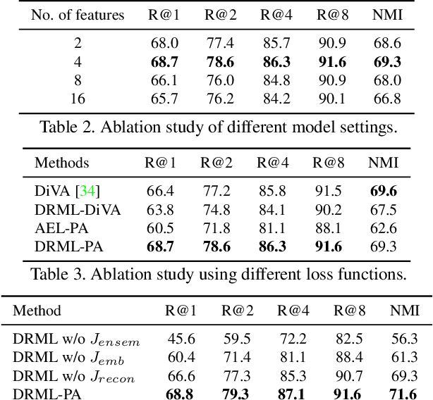 Figure 3 for Deep Relational Metric Learning