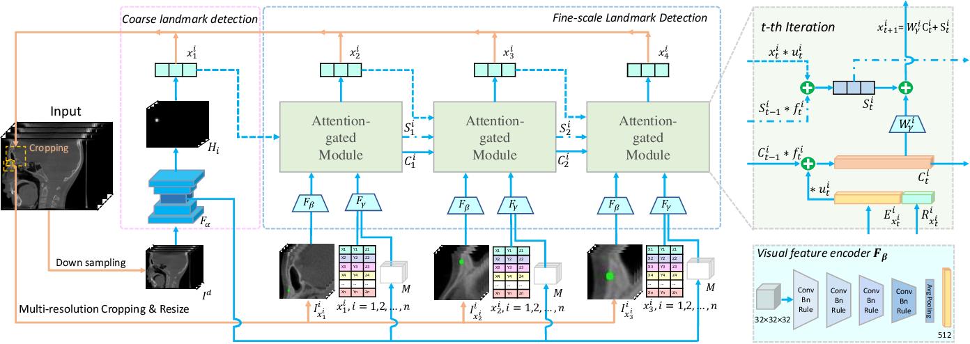 Figure 2 for Structure-Aware Long Short-Term Memory Network for 3D Cephalometric Landmark Detection