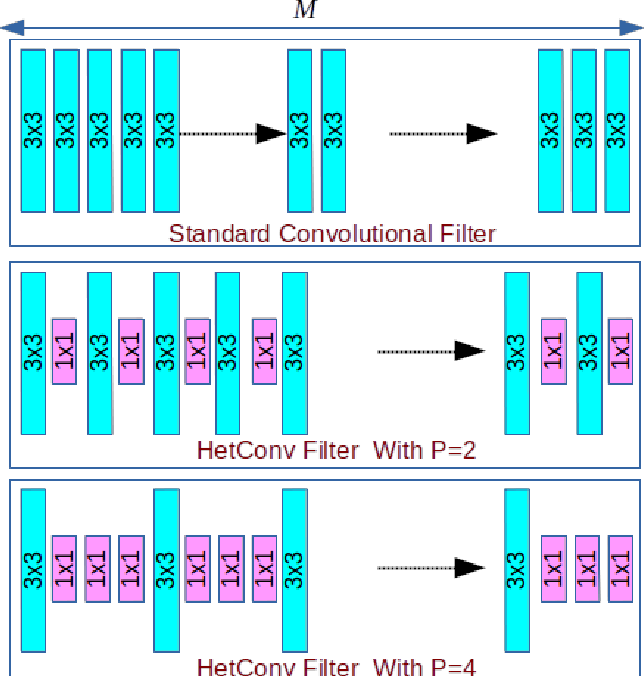 Figure 1 for HetConv: Heterogeneous Kernel-Based Convolutions for Deep CNNs