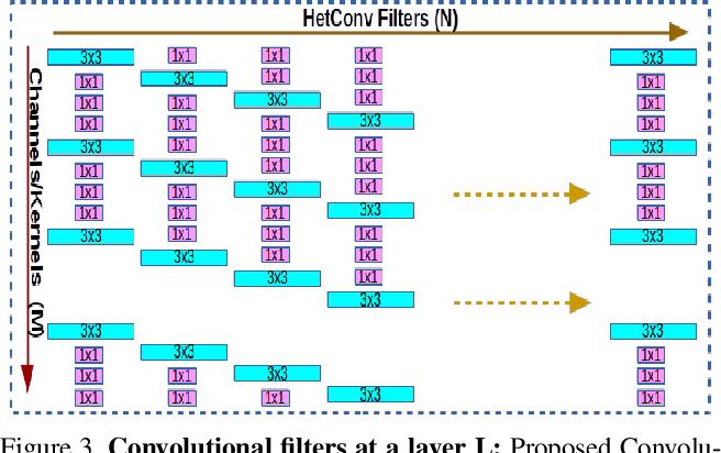 Figure 4 for HetConv: Heterogeneous Kernel-Based Convolutions for Deep CNNs