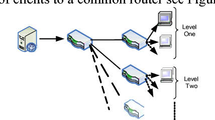 Integration of an open-source network simulator (NS) and a video