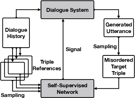 Figure 3 for Self-Supervised Dialogue Learning