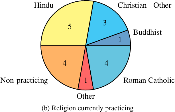 Figure 3 for An Atlas of Cultural Commonsense for Machine Reasoning