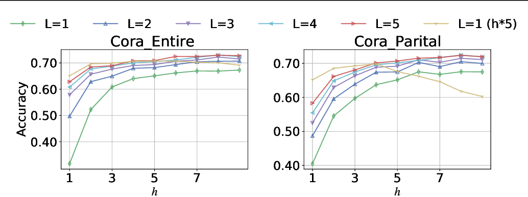 Figure 4 for Wasserstein diffusion on graphs with missing attributes