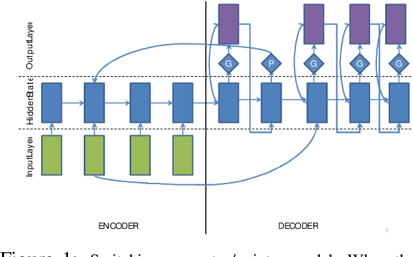 Figure 1 for Abstractive Text Summarization Using Sequence-to-Sequence RNNs and Beyond