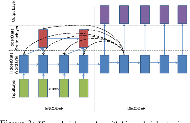 Figure 3 for Abstractive Text Summarization Using Sequence-to-Sequence RNNs and Beyond