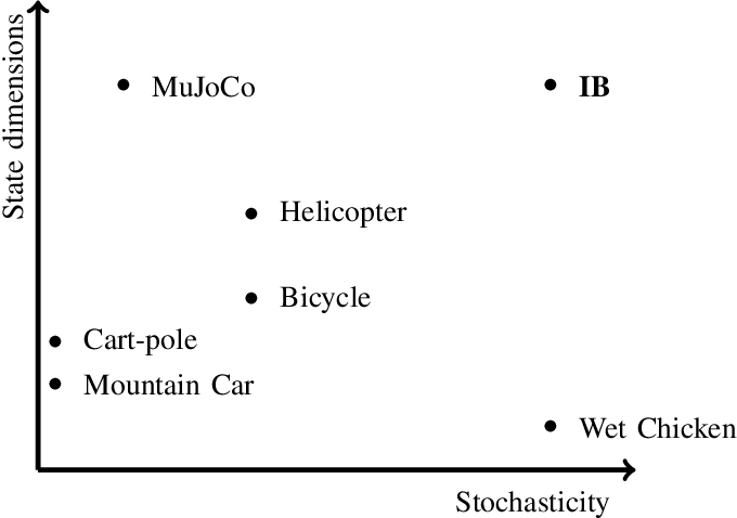 Figure 1 for A Benchmark Environment Motivated by Industrial Control Problems