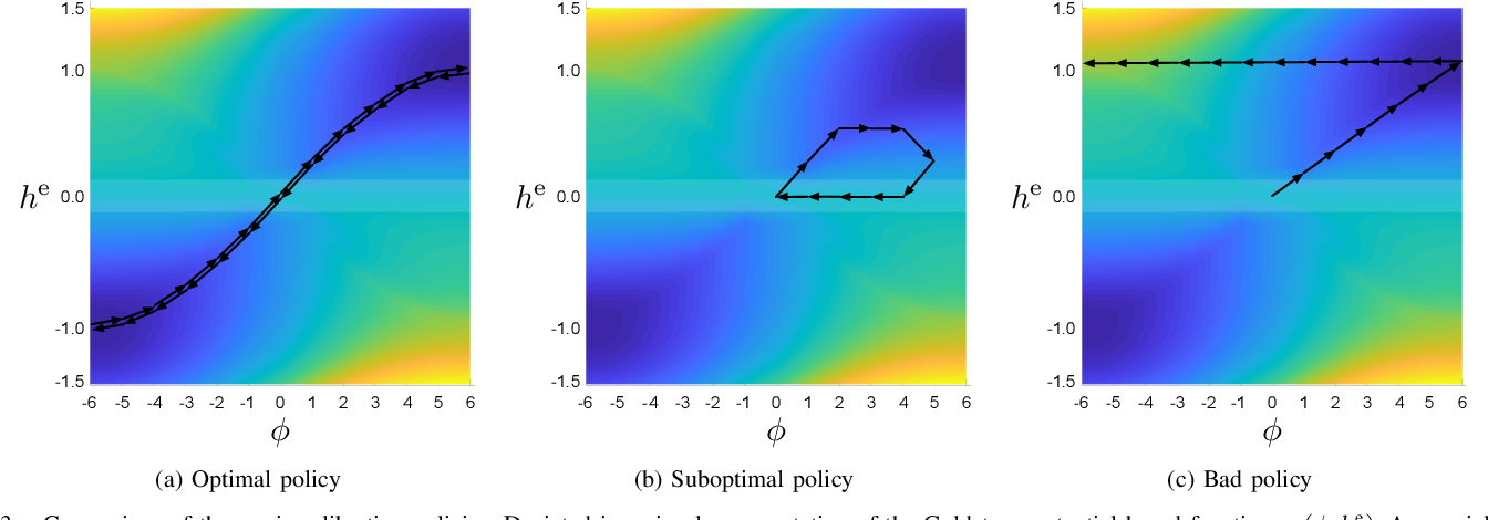 Figure 3 for A Benchmark Environment Motivated by Industrial Control Problems