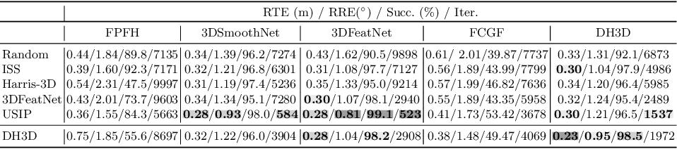 Figure 2 for DH3D: Deep Hierarchical 3D Descriptors for Robust Large-Scale 6DoF Relocalization