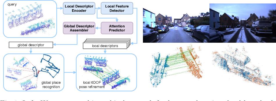 Figure 1 for DH3D: Deep Hierarchical 3D Descriptors for Robust Large-Scale 6DoF Relocalization