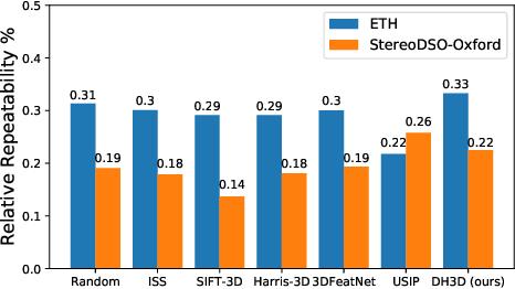 Figure 3 for DH3D: Deep Hierarchical 3D Descriptors for Robust Large-Scale 6DoF Relocalization