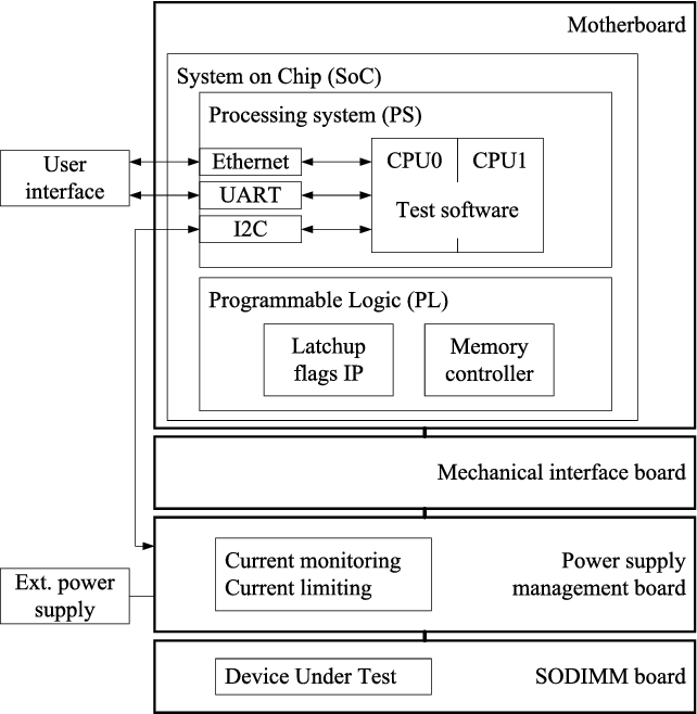 Analysis of Single-Event Effects in DDR3 and DDR3L SDRAMs
