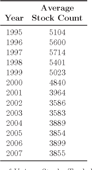Table 1: Average Number of Unique Stocks Traded by Contrarian Strategy