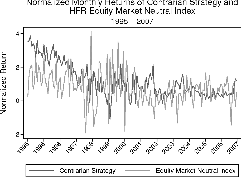 Figure 1: Relationship Between Contrarian Strategy and HFR Equity Market Neutral Index