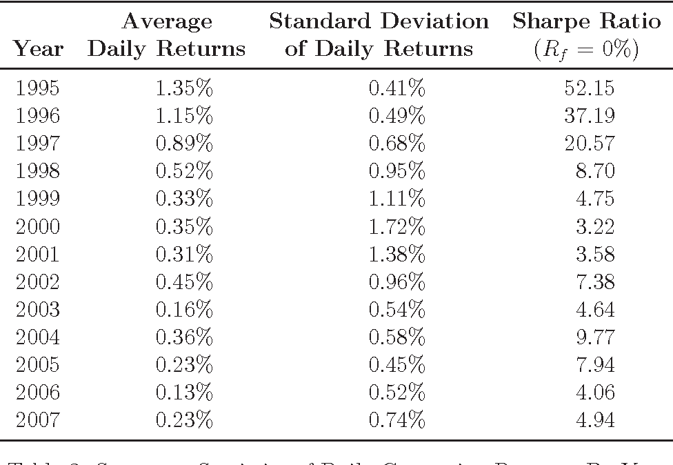 Table 3: Summary Statistics of Daily Contrarian Returns, By Year