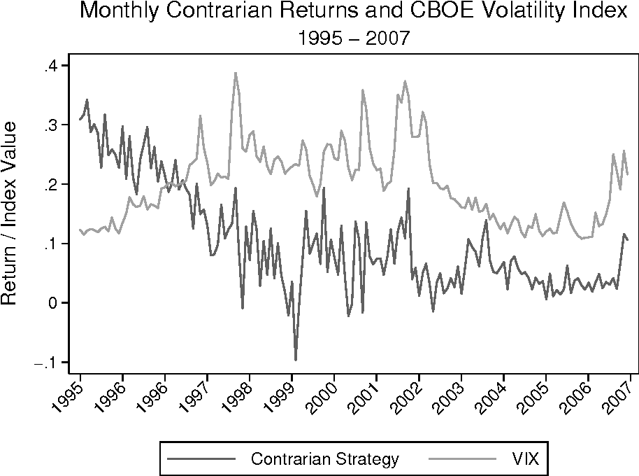 Figure 2: Negative Correlation Between Volatility Spikes and Contrarian Profitability
