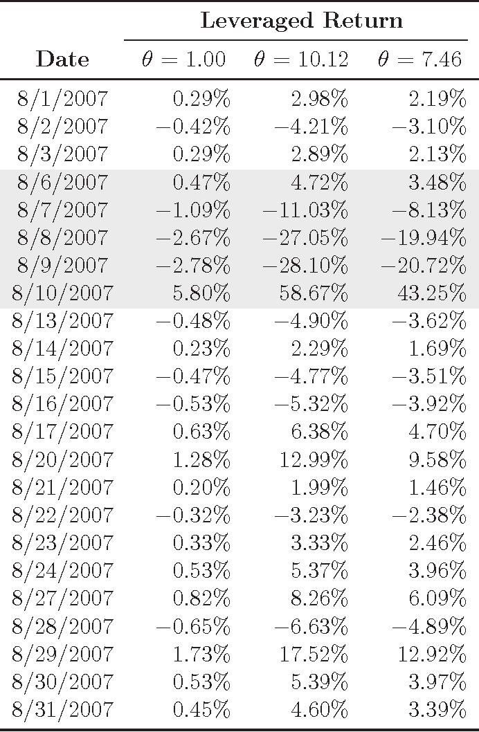 Table 6: Leveraged Returns of the Contrarian Strategy During August 2007