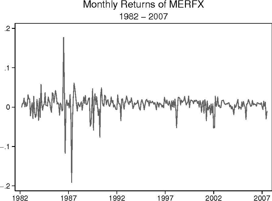 Figure 3: Monthly Returns of MERFX Since Inception