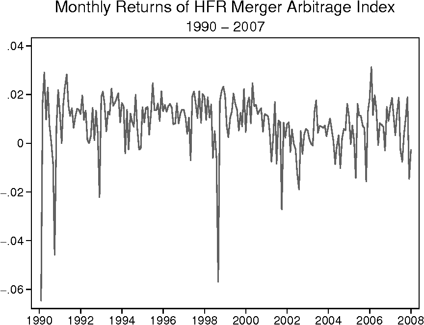 Figure 4: Monthly Returns of Merger Arbitrage Index Since Inception