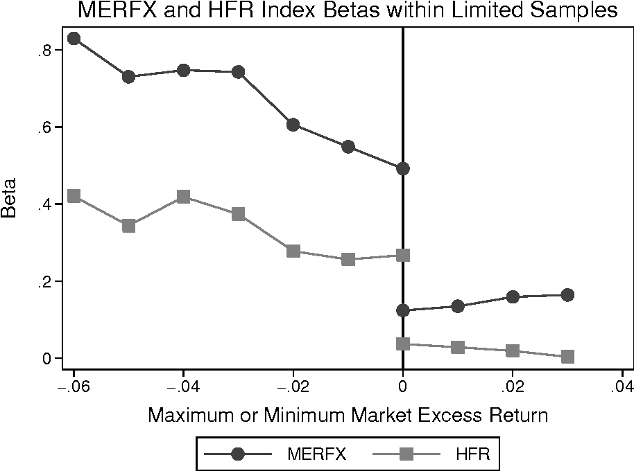 Figure 5: Limited Sample Betas at Various Upper and Lower Thresholds