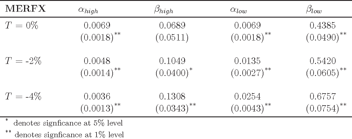 Table 8: Piecewise Linear Regression Results for MERFX (N = 305)
