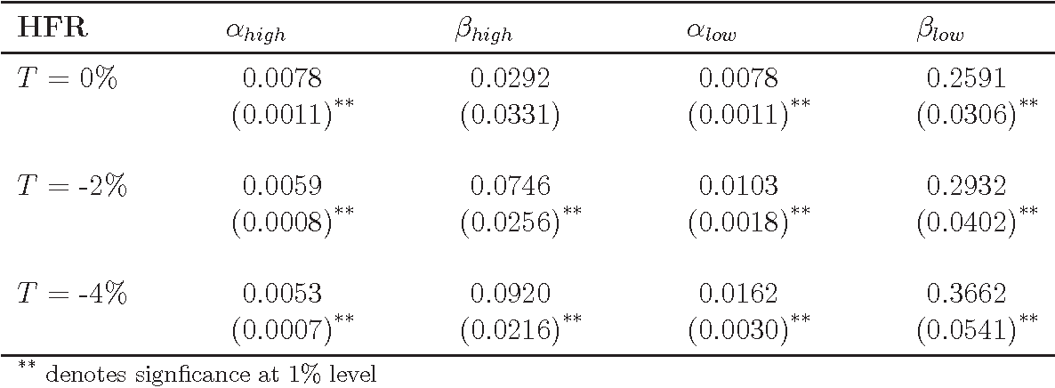 Table 9: Piecewise Linear Regression Results for HFR Index (N = 216)