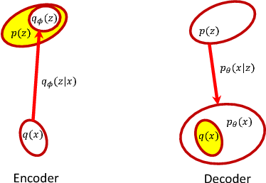 Figure 1 for Symmetric Variational Autoencoder and Connections to Adversarial Learning