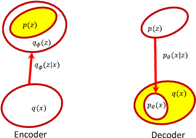 Figure 3 for Symmetric Variational Autoencoder and Connections to Adversarial Learning