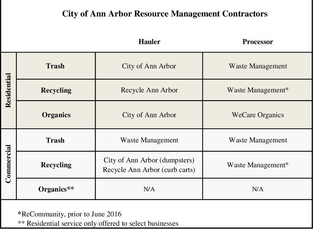 Figure 15 from Waste Not: Strategies to Reduce Ann Arbor's
