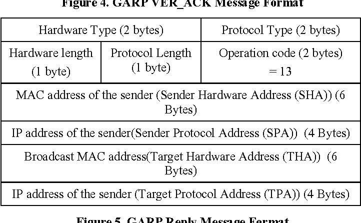 Figure 4 from Genuine ARP (GARP): a broadcast based stateful