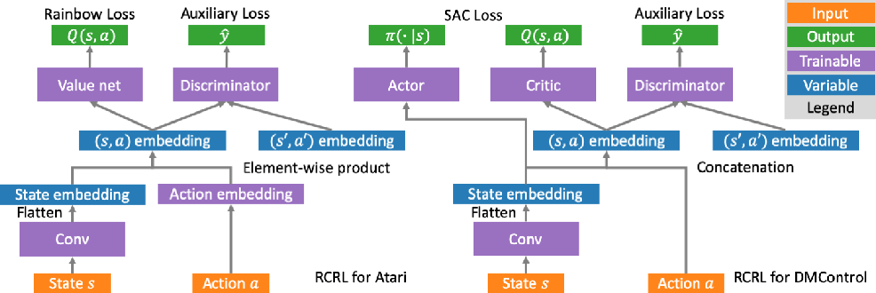 Figure 1 for Return-Based Contrastive Representation Learning for Reinforcement Learning