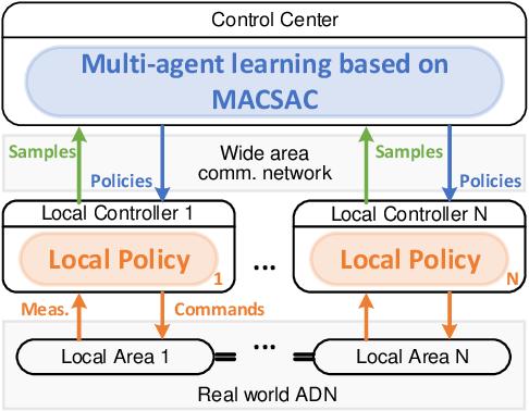 Figure 1 for Online Multi-agent Reinforcement Learning for Decentralized Inverter-based Volt-VAR Control