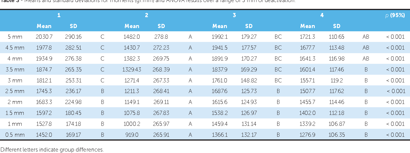 Table 3 - Means and standard deviations for moments (gf.mm) and ANOVA results over a range of 5 mm of deactivation.