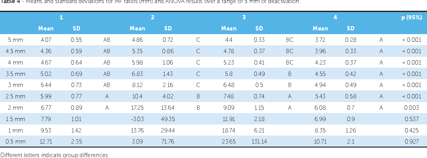 Table 4 - Means and standard deviations for MF ratios (mm) and ANOVA results over a range of 5 mm of deactivation.