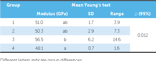 Table 5 - Means and standard deviations for YM and ANOVA results over a range of 5 mm of deactivation.