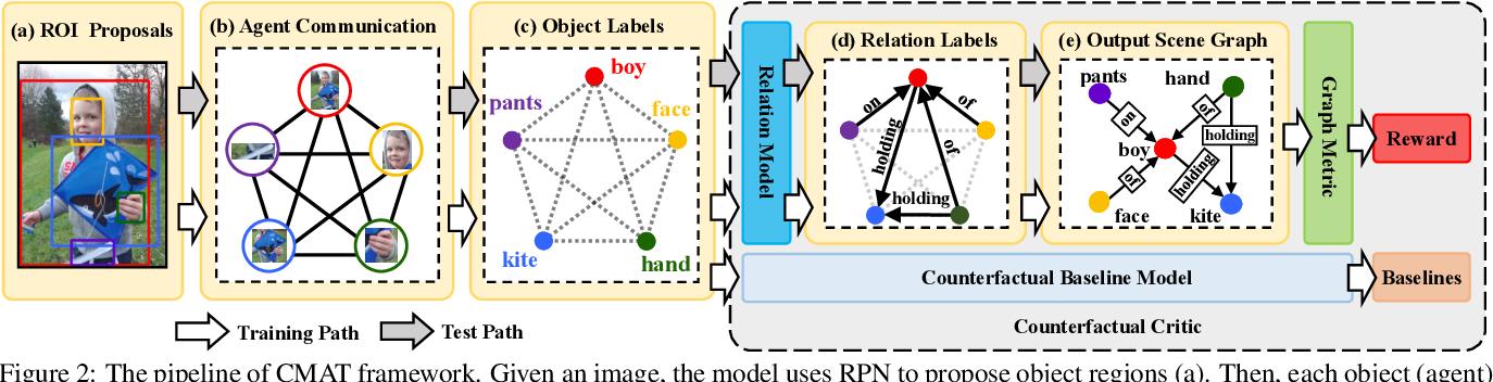 Figure 3 for Scene Dynamics: Counterfactual Critic Multi-Agent Training for Scene Graph Generation