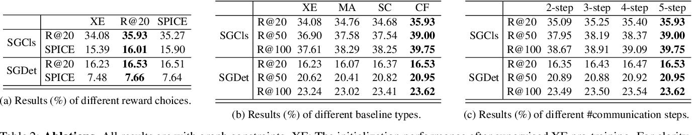 Figure 4 for Scene Dynamics: Counterfactual Critic Multi-Agent Training for Scene Graph Generation