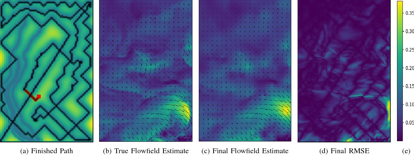 Figure 4 for Autonomous Marine Sampling Enhanced by Strategically Deployed Drifters in Marine Flow Fields