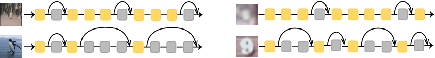 Figure 1 for SkipNet: Learning Dynamic Routing in Convolutional Networks