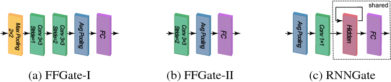 Figure 4 for SkipNet: Learning Dynamic Routing in Convolutional Networks