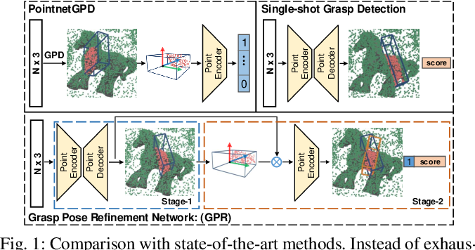 Figure 1 for GPR: Grasp Pose Refinement Network for Cluttered Scenes