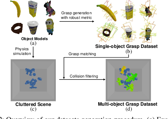 Figure 2 for GPR: Grasp Pose Refinement Network for Cluttered Scenes