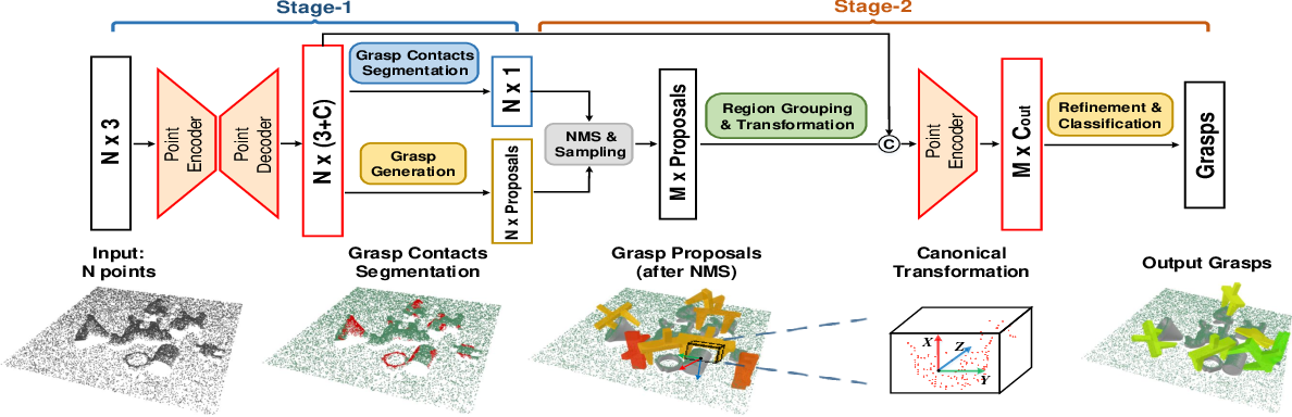 Figure 4 for GPR: Grasp Pose Refinement Network for Cluttered Scenes